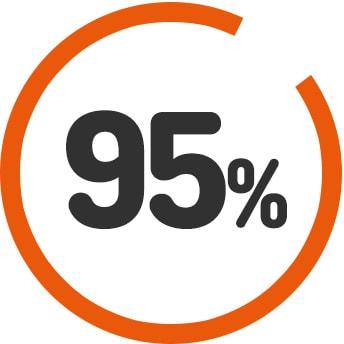 95 percent