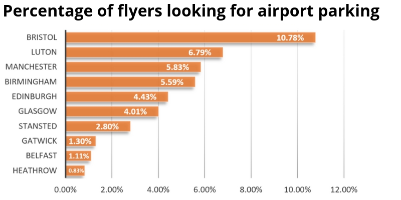 How many flyers look for parking at each airport?